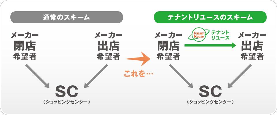 scheme-C